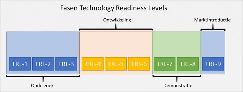 Fasen van technologische ontwikkeling