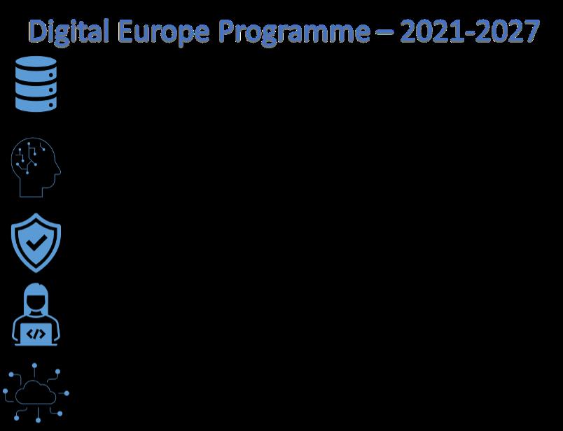 Digital Europe Programme scheme