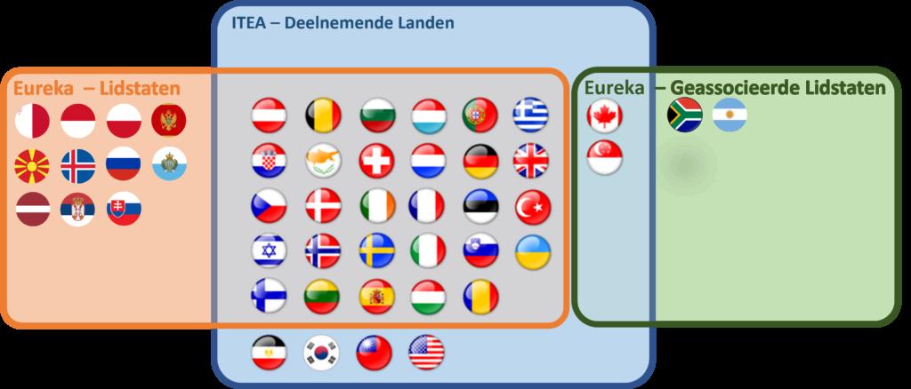 Eular Eureka landen