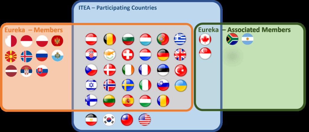 Eular Eureka countries